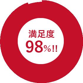 満足度98%!!